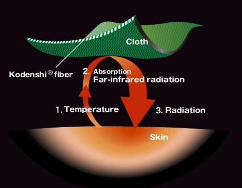 Kodenshi fiber