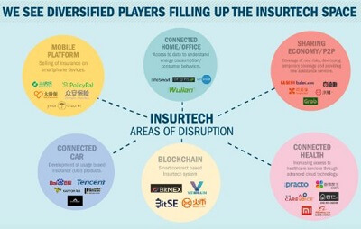 Insurtech disruption