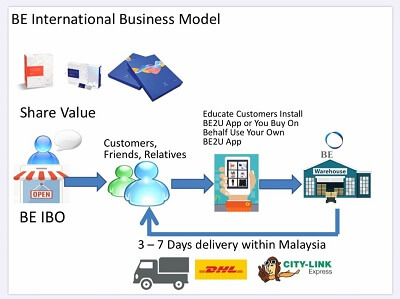 BE Business Model