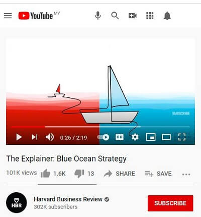 Blue Ocean Strategy Explained