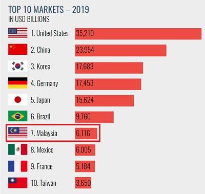Malaysia MLM ranking